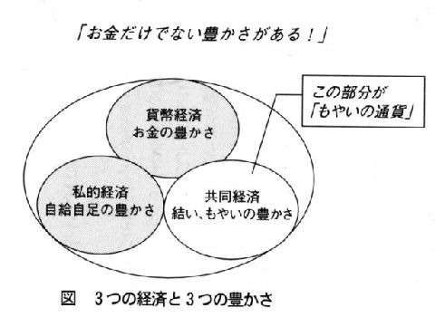 図 3つの経済と3つの豊かさ